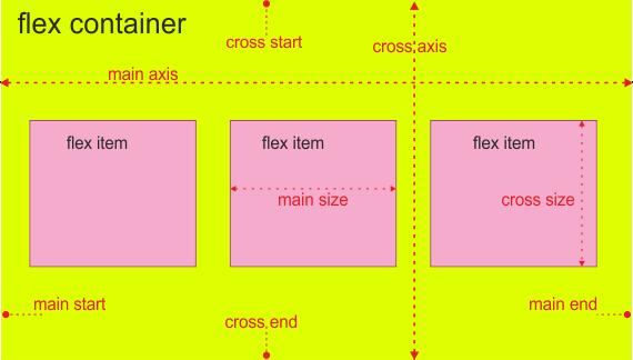 Css3 flexbox tipps tutorial anleitung - Css wrapper div ...